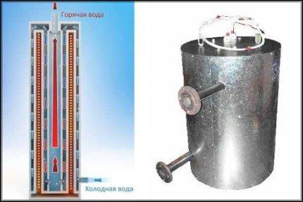 Принцип работы электрического индукционного котла