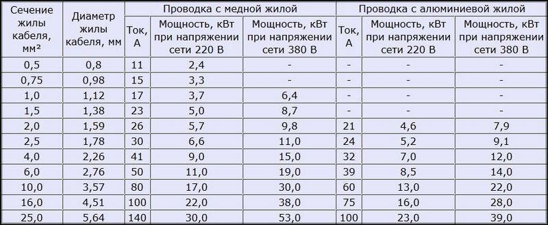 таблица соотношения мощности и сечения проводки