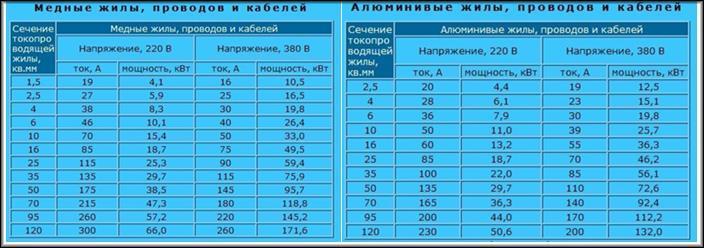 таблица 2 соотношения мощности и сечения проводки