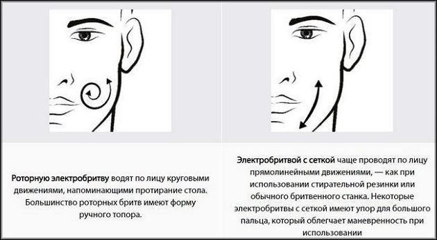 Особенности пользования в зависимости от конструкции бреющих головок