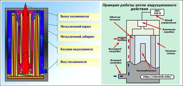 принцип работы индукционного котла