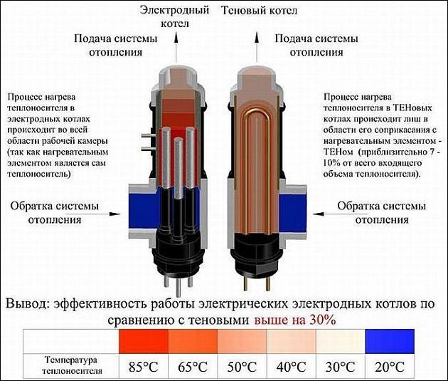 Эффективность работы ионных котлов