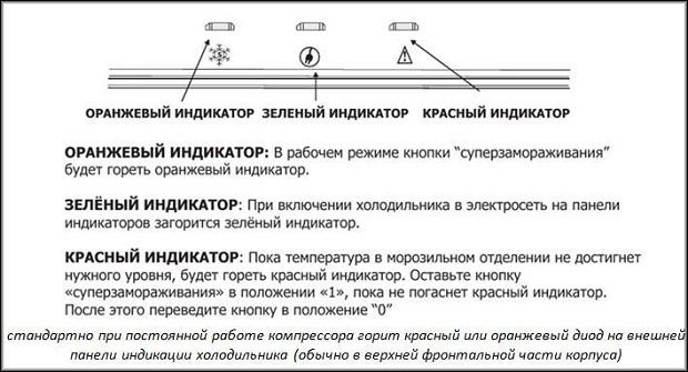 Индикаторы