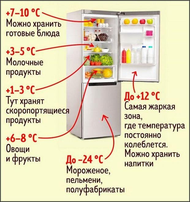 температурные режимы