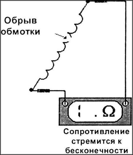 обрыв обмотки