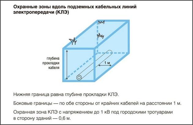 охранные зоны вдоль подземных кабельных линий электропередачи