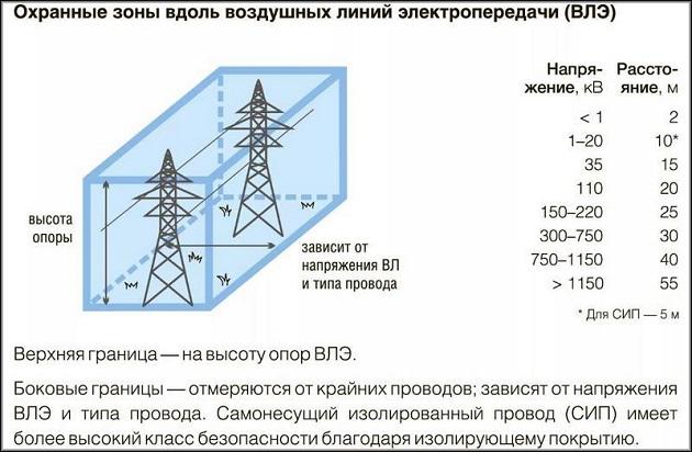 охранные зоны вдоль воздушных линий электропередачи