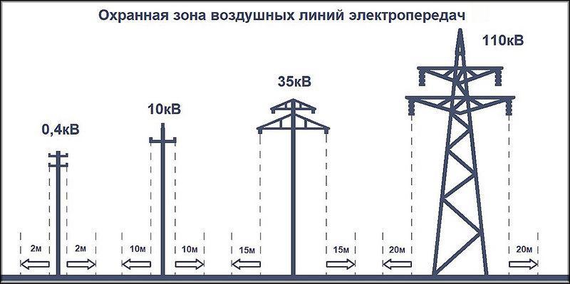 охранные зоны вдоль воздушных линий электропередачи 2