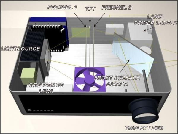Принцип работы проектора