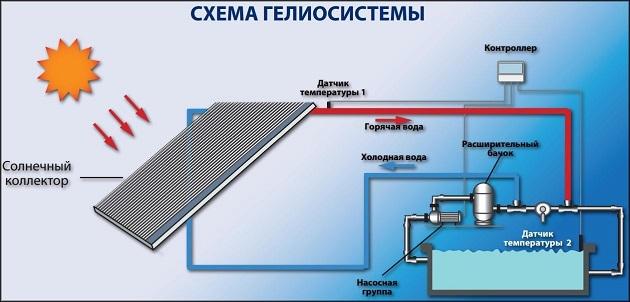 схема гелиосистемы