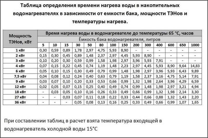 таблица определения времени нагрева