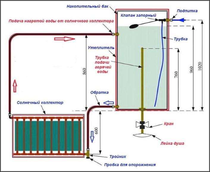 Принцип работы самодельного солнечного коллектора с душем