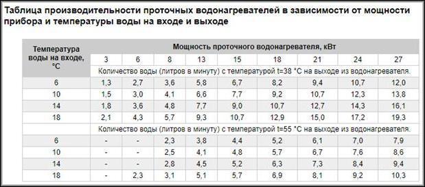 таблица производительности проточных водонагревателей