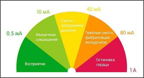 токовые утечки