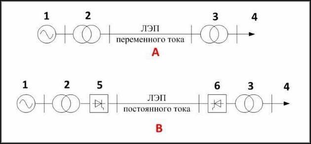 Схема передачи переменного электрического напряжения