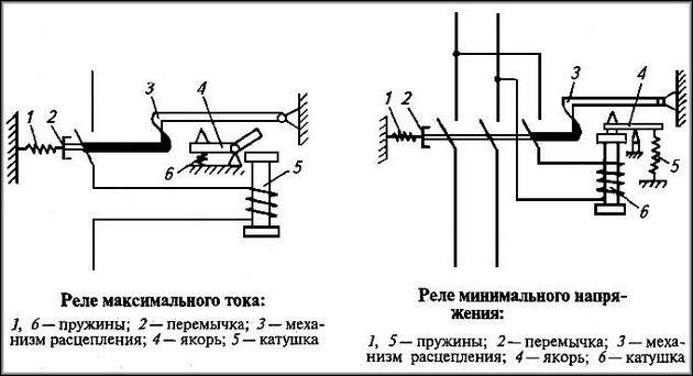 Устройство электромагнитного реле тока