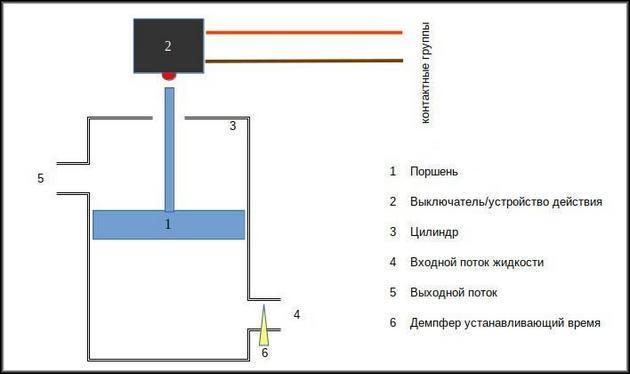 Схема работы гидравлического автомата