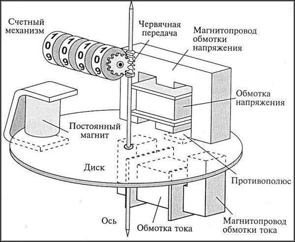 Внутреннее строение индукционного счетчика