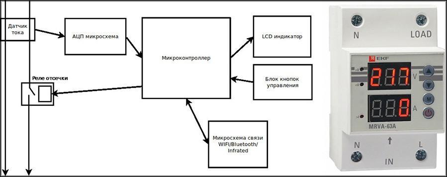 План-схема цифрового реле тока