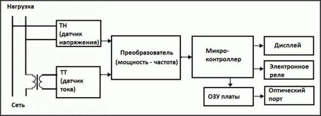 Блок-схема внутреннего устройства электронного счетчика
