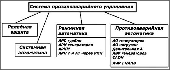 схема функций и действий автоматики