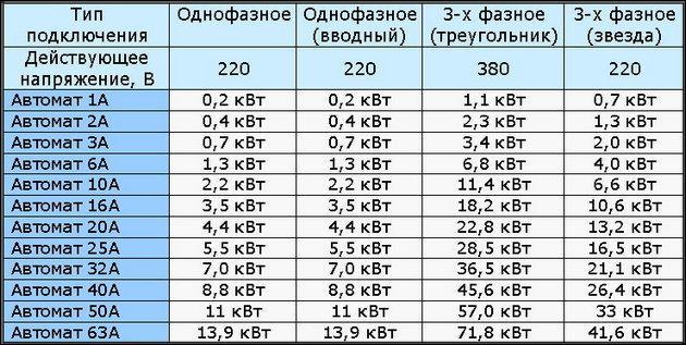 таблицы для подбора АВ