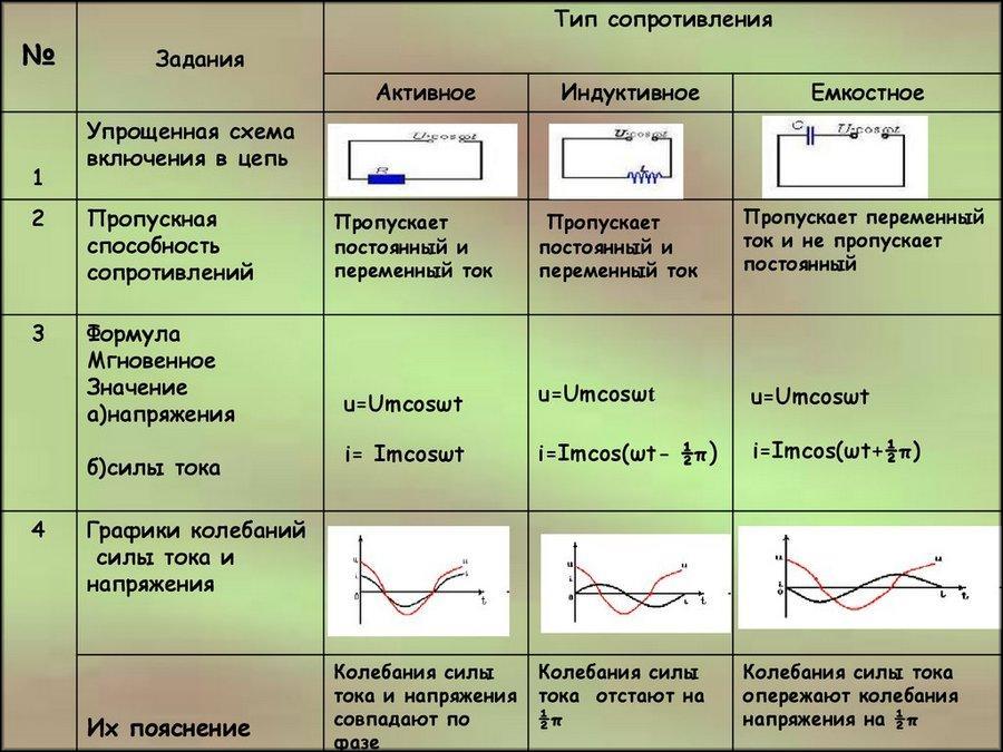 Виды сопротивлений и их формулы