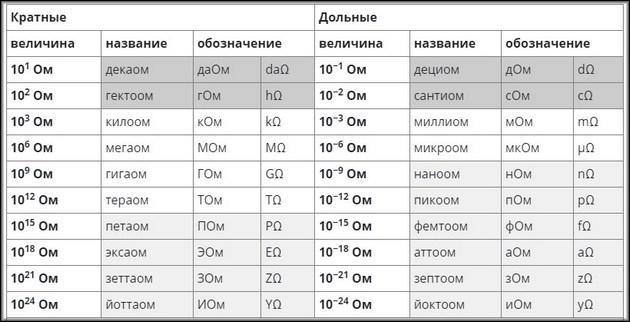 Таблица величин сопротивления
