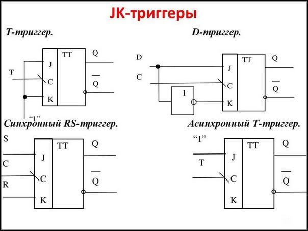 JK-триггер – универсальный элемент
