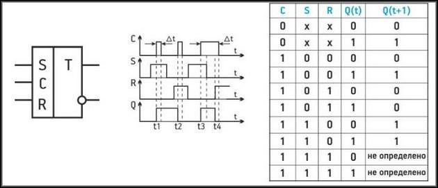 Таблица истинности простого синхронного триггера
