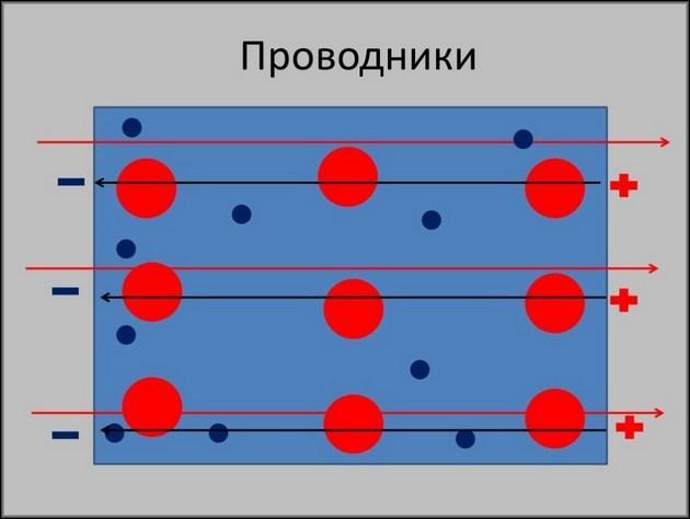Протекание тока по проводнику