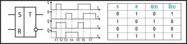 Таблица истинности асинхронного триггера