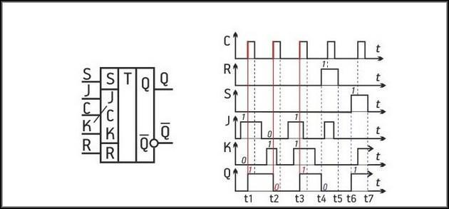 Диаграмма триггера