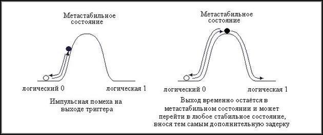 Метастабильность